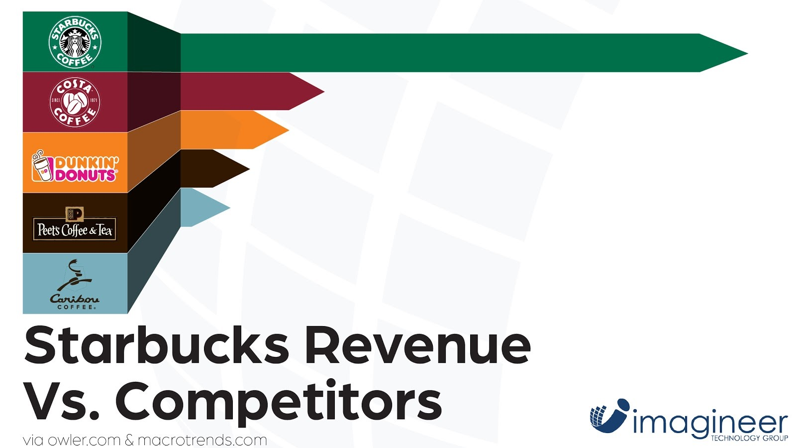 starbucks vs. competitors